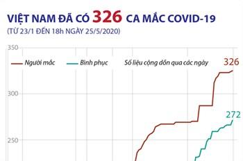 Việt Nam đã có 326 ca mắc COVID-19 (từ 23/1 đến 18h ngày 25/5/2020)
