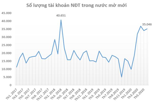 thông tin, chứng khoán, chứng khoán Việt Nam