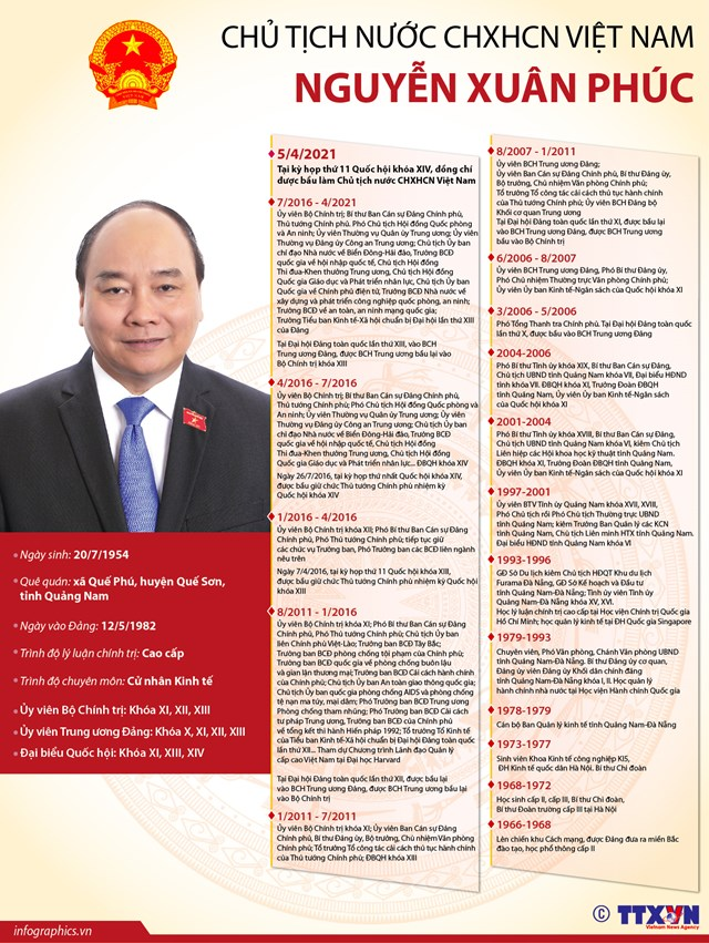 Chủ tịch nước CHXHCN Việt Nam Nguyễn Xuân Phúc - Ảnh 1