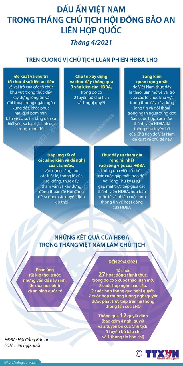 việt nam thành công trong tháng chủ tịch hđba liên hợp quốc - Ảnh 1
