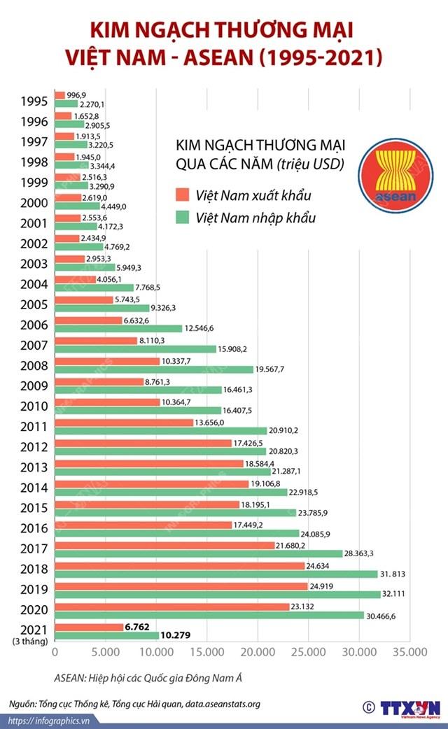 kim ngạch thương mại việt nam - asian (1995 - 2021) - Ảnh 1