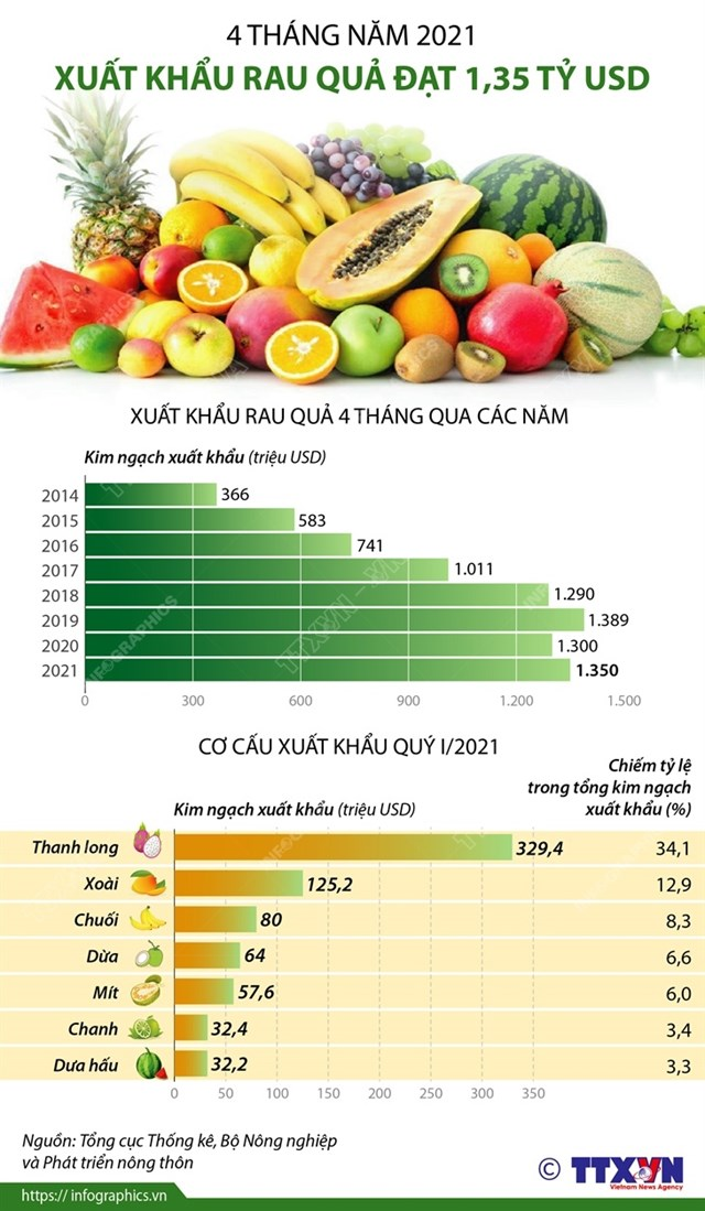 4 tháng năm 2021 xuất khẩu rau quả đạt 1,35 tỷ usd - Ảnh 1