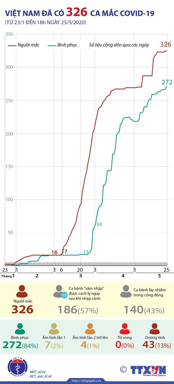 Việt Nam đã có 326 ca mắc COVID-19 (từ 23/1 đến 18h ngày 25/5/2020) - Ảnh 1