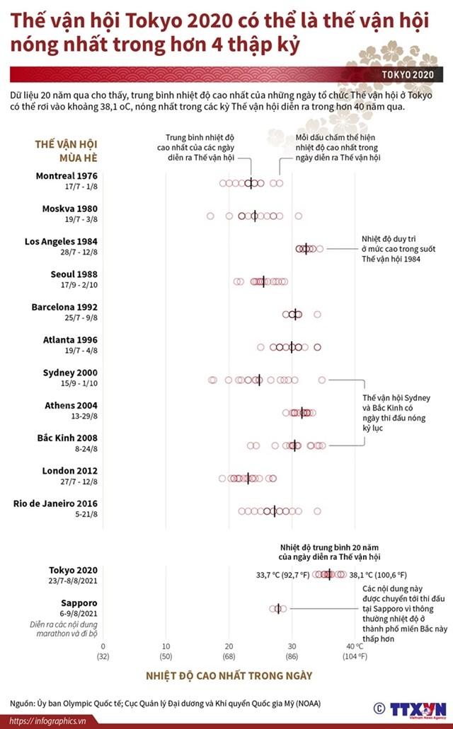 thế vận hội tokyo 2020 có thể là thế vận hội nóng nhất trong hơn 4 thập kỷ - Ảnh 1