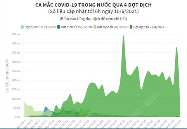 ca mắc covid-19 trong nước qua 4 đợt dịch - Ảnh 1