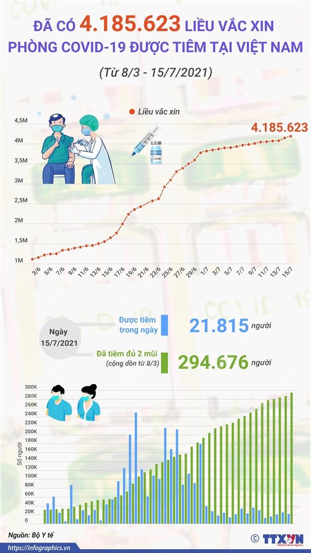 đã có 4.185.623 liều vắc xin được tiêm tại việt nam - Ảnh 1