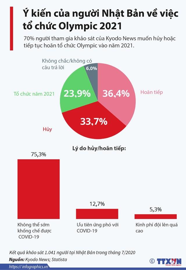 Ý kiến của người Nhật Bản về việc tổ chức Olympic 2021 - Ảnh 1