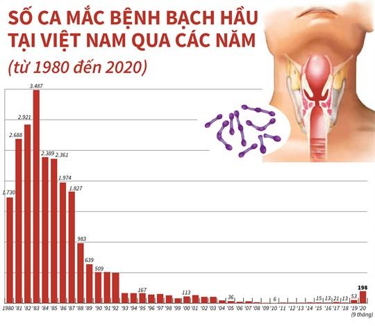 Số ca mắc bệnh bạch hầu tại Việt Nam qua các năm (từ 1980 đến 2020) - Ảnh 1