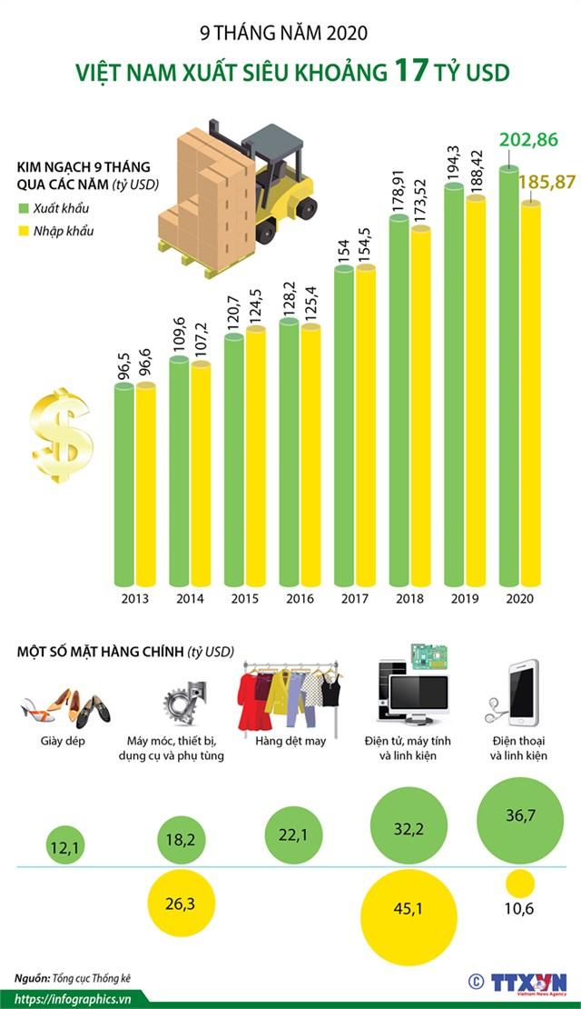 9 tháng năm 2020, Việt Nam xuất siêu khoảng 17 tỷ USD - Ảnh 1