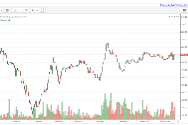 Nhà đầu tư ngoại nào đã bán tháo cổ phiếu SAB? - Ảnh 1