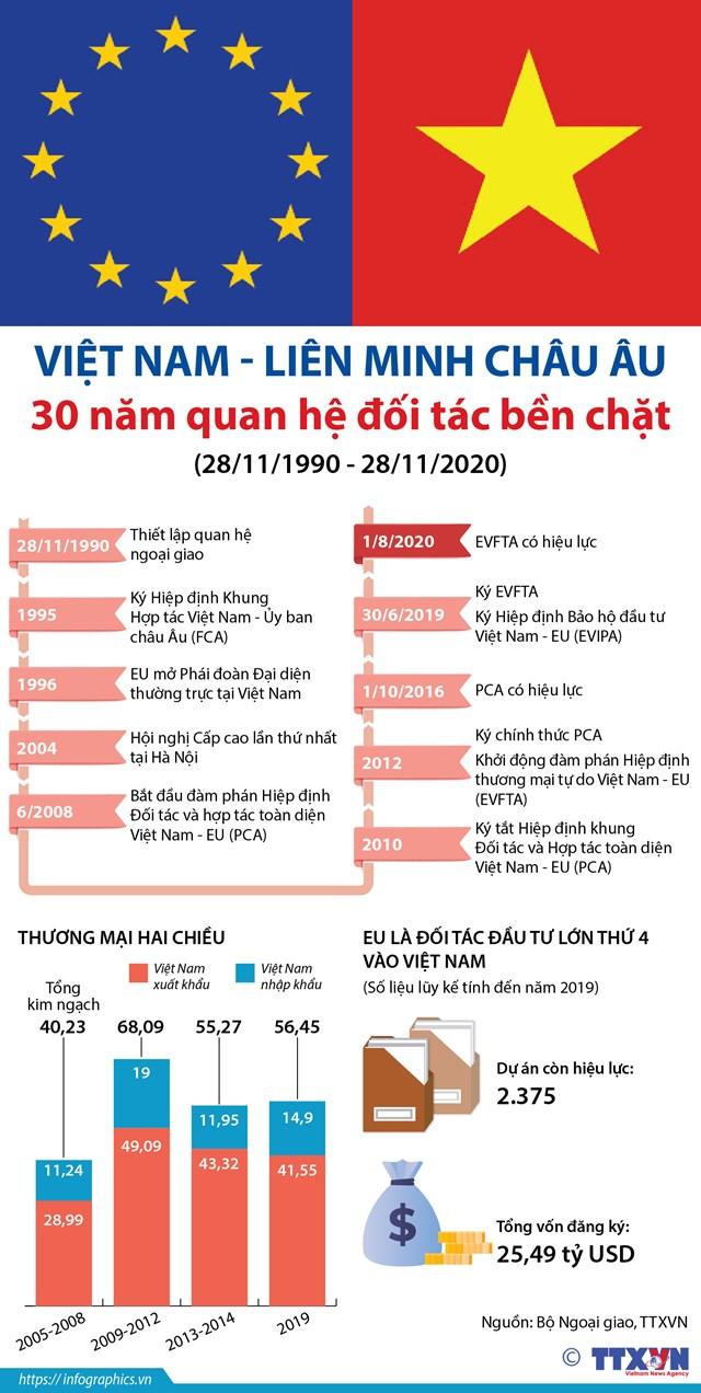 Việt Nam - Liên minh châu Âu 30 năm quan hệ đối tác bền chặt (28/11/1990 - 28/11/2020) - Ảnh 1